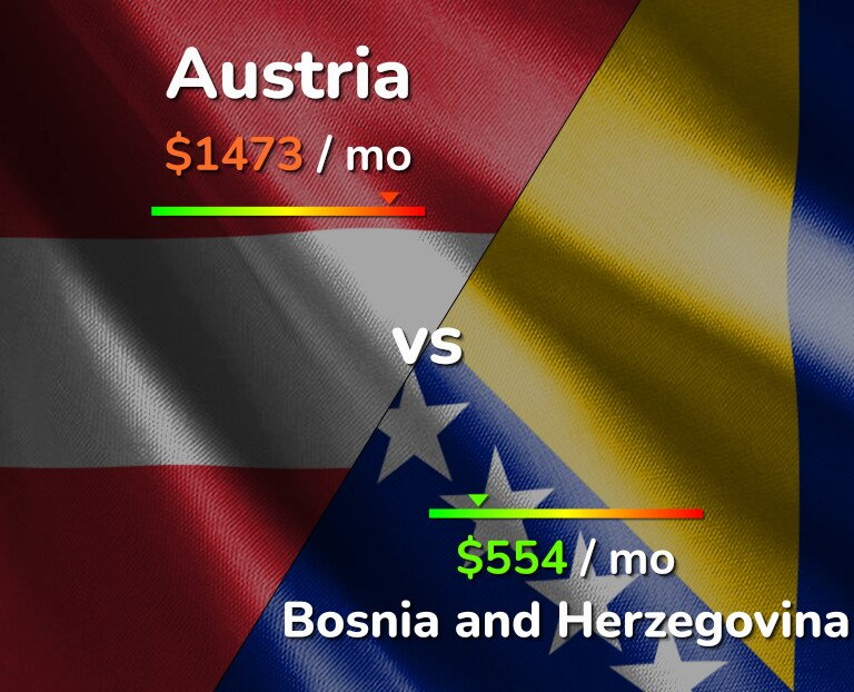 Cost of living in Austria vs Bosnia and Herzegovina infographic
