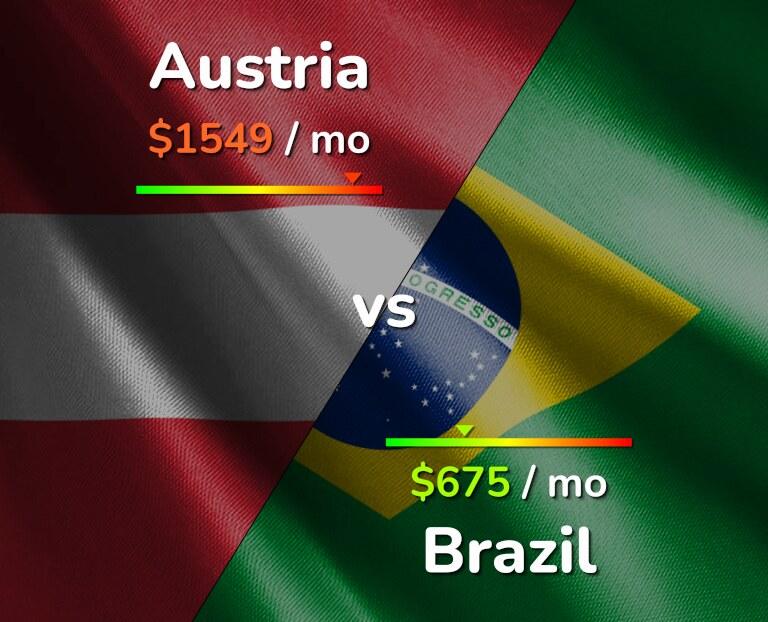Cost of living in Austria vs Brazil infographic