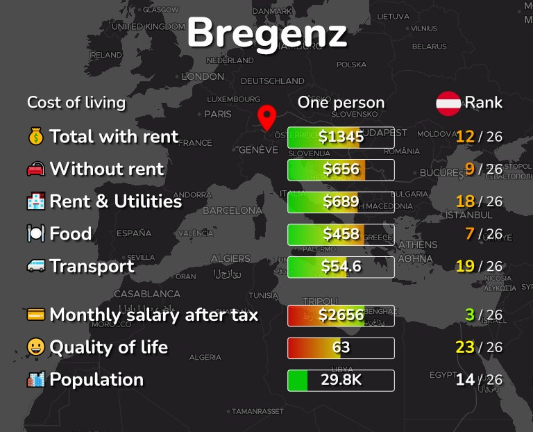 Cost of living in Bregenz infographic