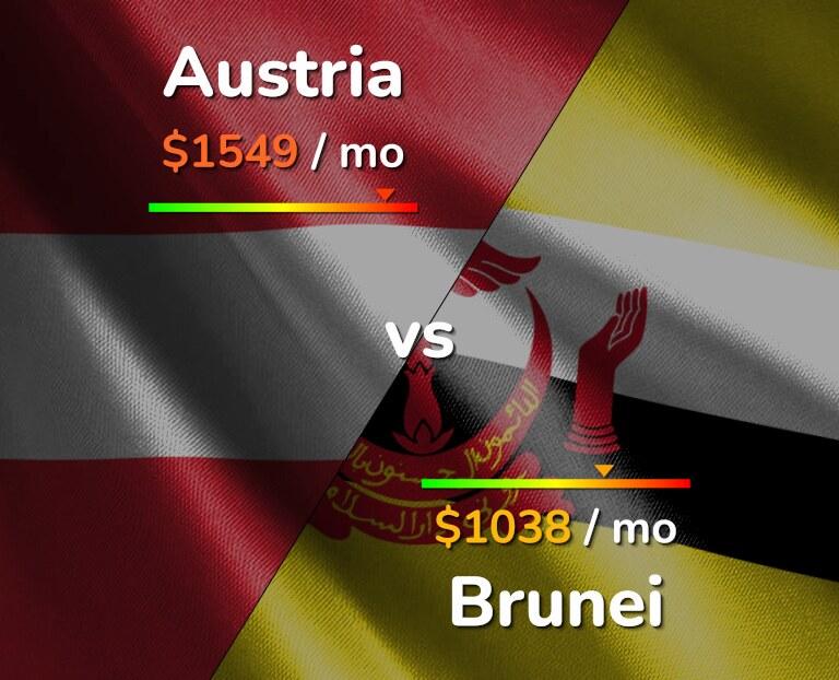 Cost of living in Austria vs Brunei infographic