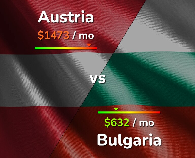 Cost of living in Austria vs Bulgaria infographic
