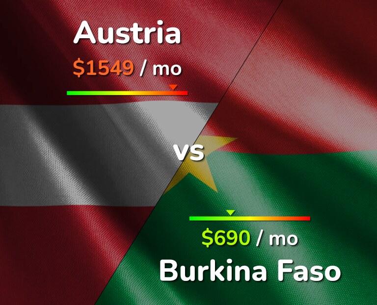 Cost of living in Austria vs Burkina Faso infographic