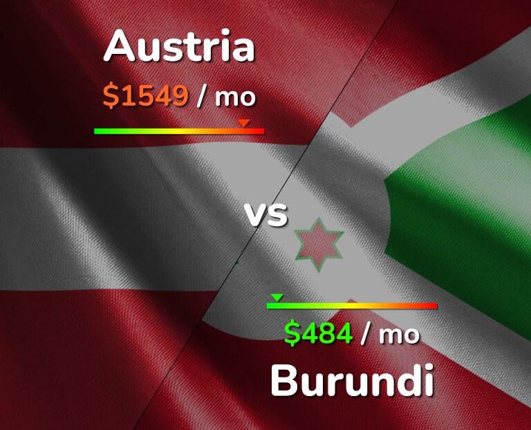 Cost of living in Austria vs Burundi infographic