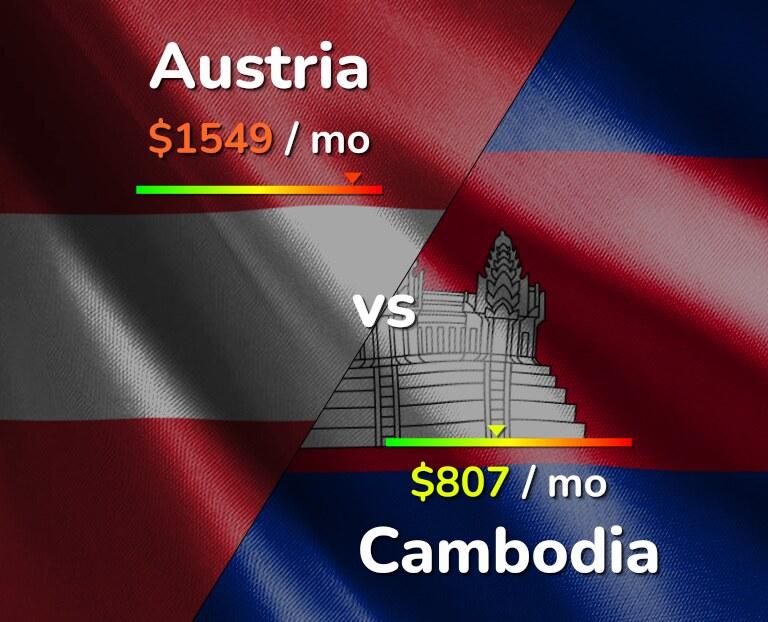 Cost of living in Austria vs Cambodia infographic
