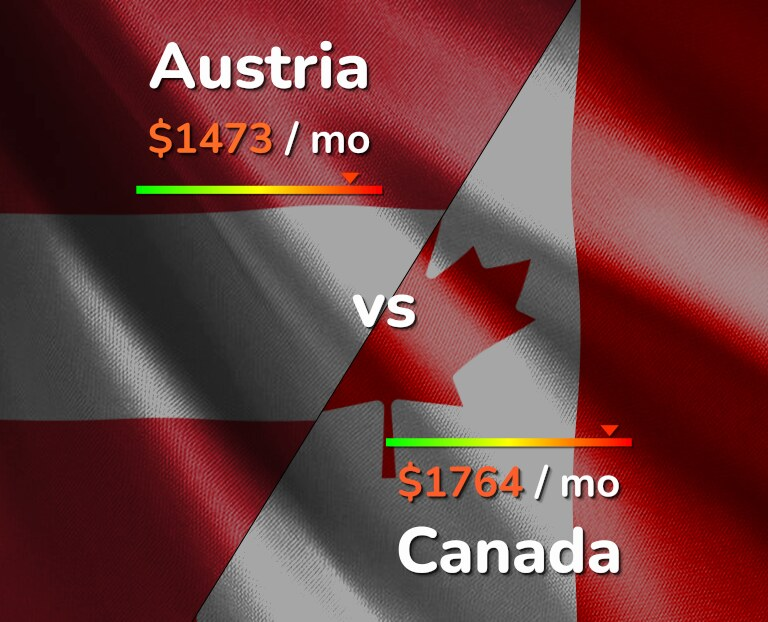 Cost of living in Austria vs Canada infographic