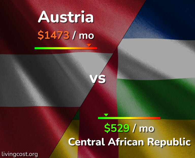 Cost of living in Austria vs Central African Republic infographic