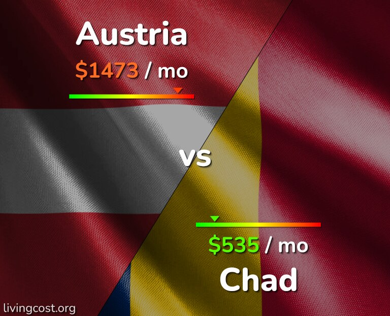 Cost of living in Austria vs Chad infographic