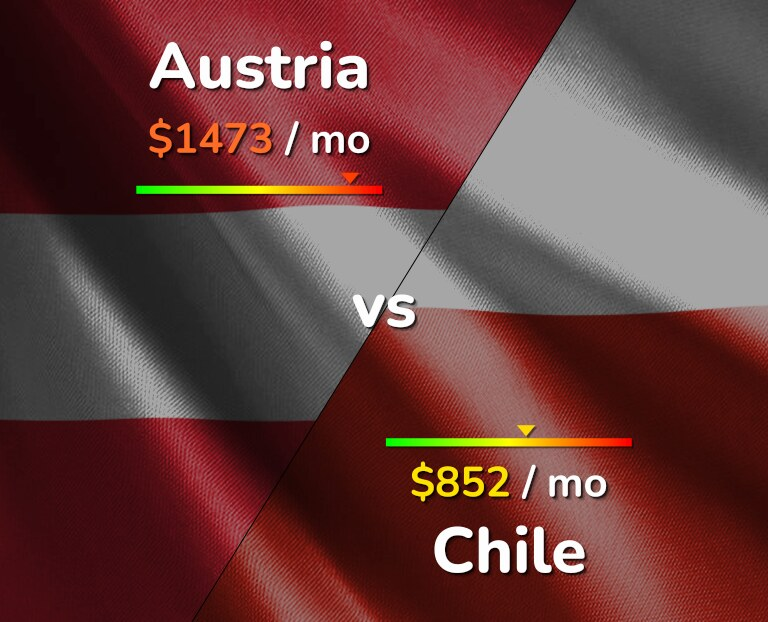 Cost of living in Austria vs Chile infographic