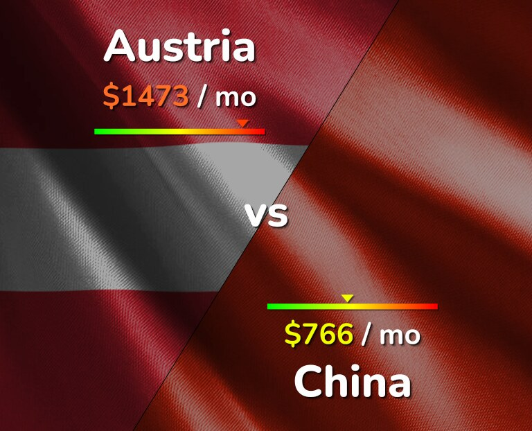 Cost of living in Austria vs China infographic