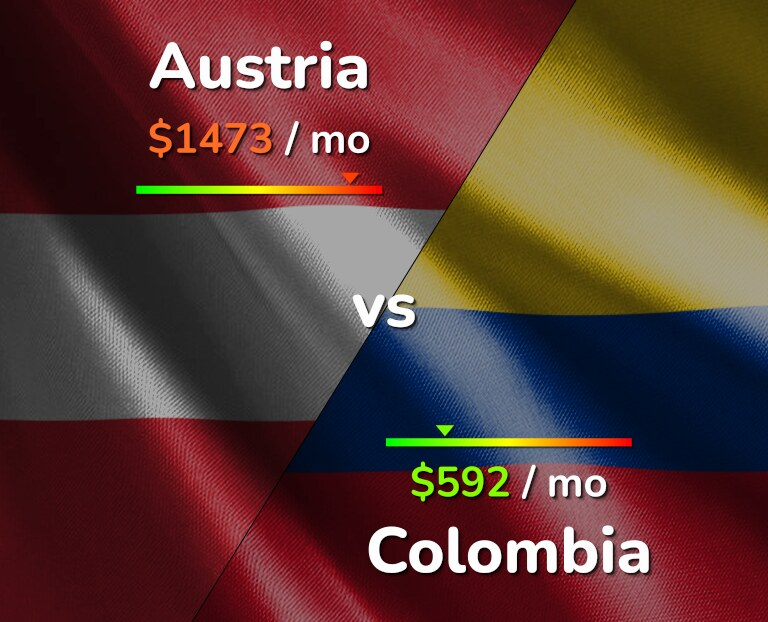 Cost of living in Austria vs Colombia infographic