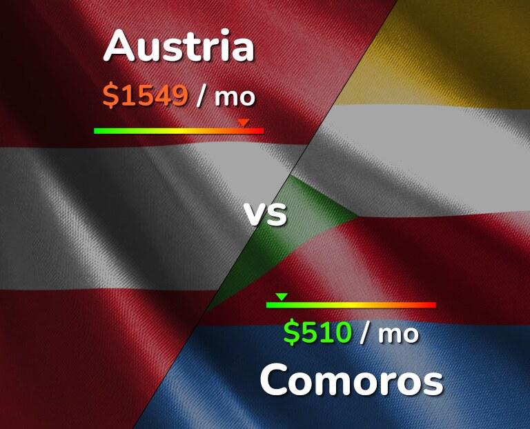 Cost of living in Austria vs Comoros infographic