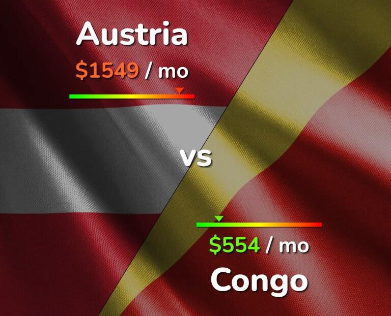 Cost of living in Austria vs Congo infographic