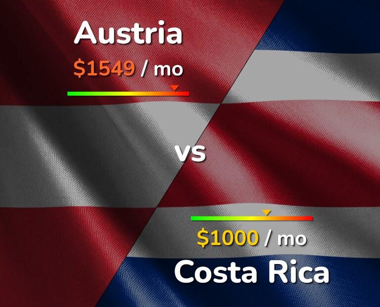 Cost of living in Austria vs Costa Rica infographic