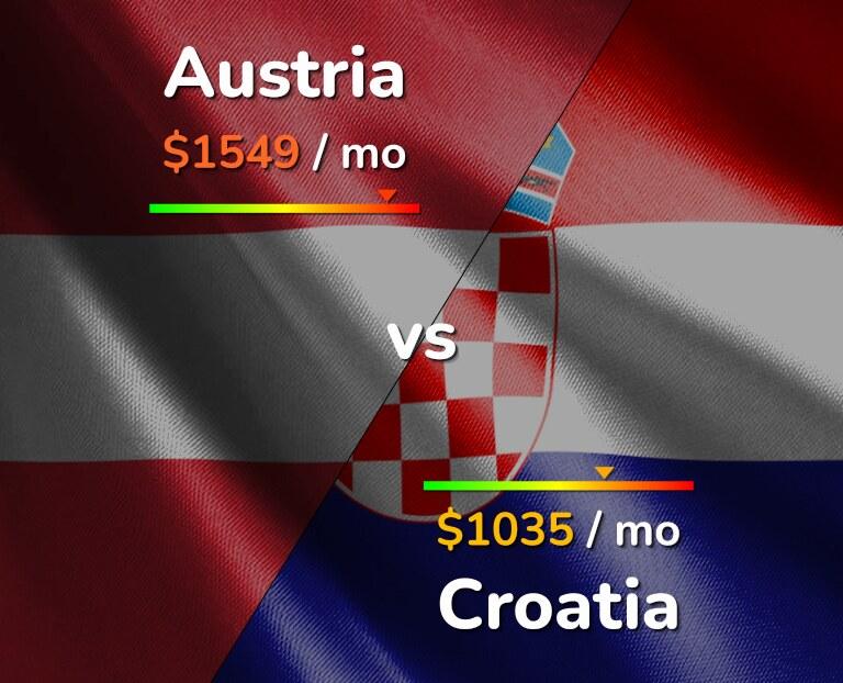 Cost of living in Austria vs Croatia infographic