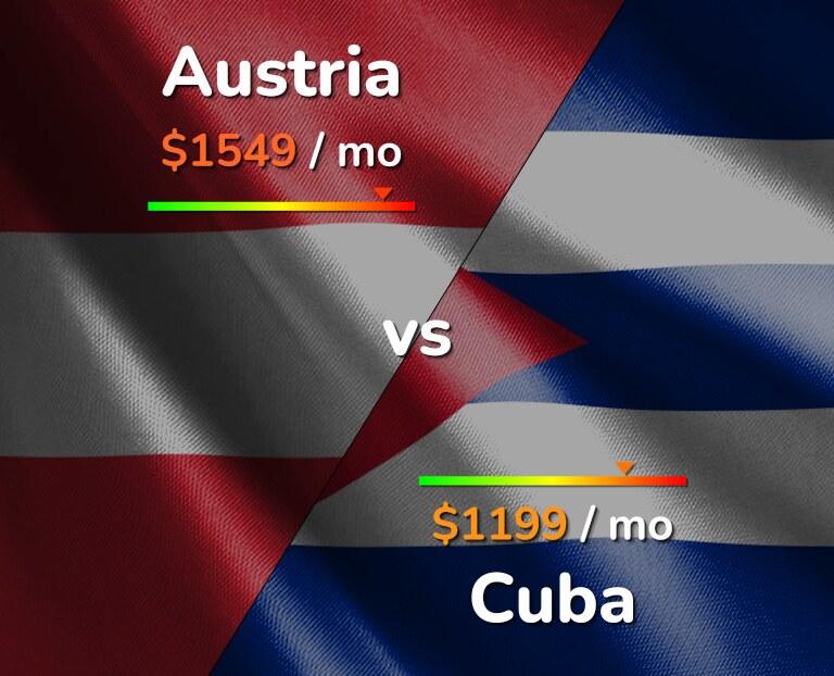 Cost of living in Austria vs Cuba infographic