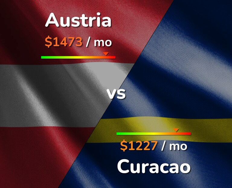 Cost of living in Austria vs Curacao infographic