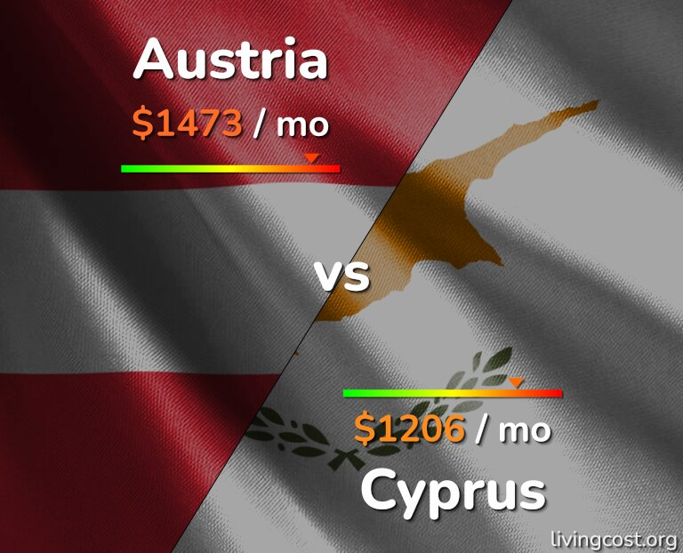 Cost of living in Austria vs Cyprus infographic