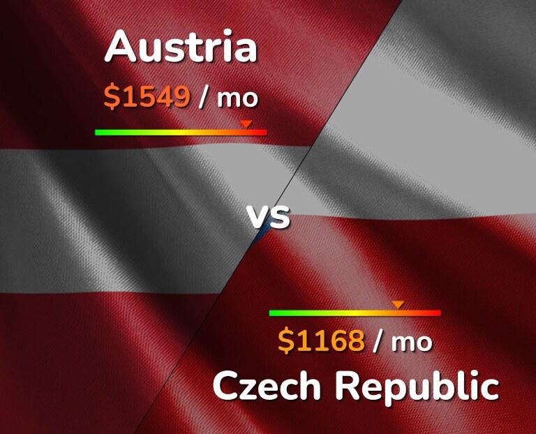 Cost of living in Austria vs Czech Republic infographic
