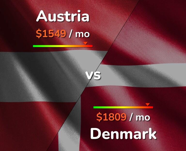 Cost of living in Austria vs Denmark infographic