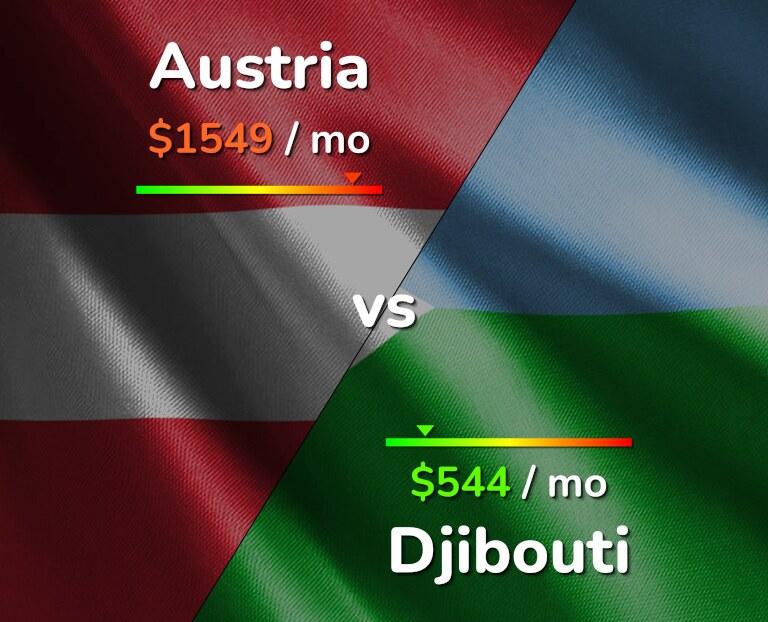 Cost of living in Austria vs Djibouti infographic