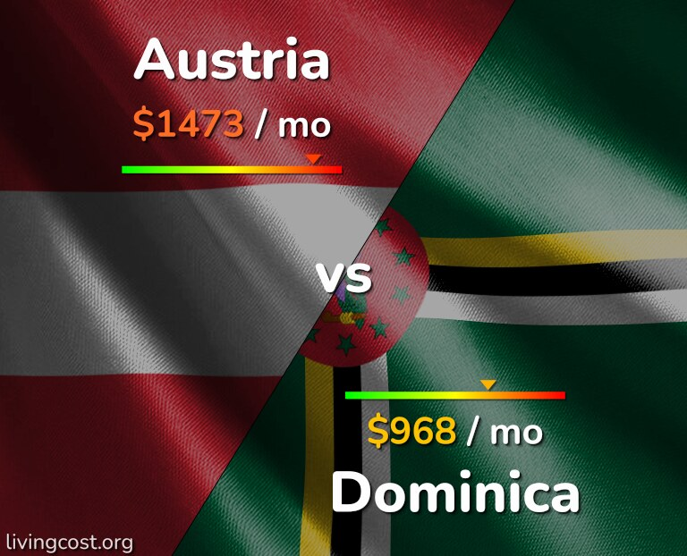 Cost of living in Austria vs Dominica infographic