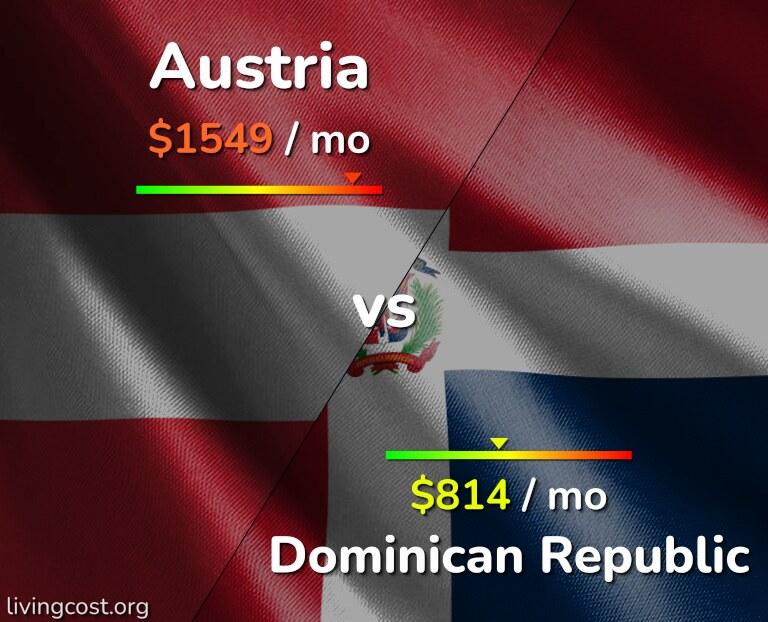 Cost of living in Austria vs Dominican Republic infographic