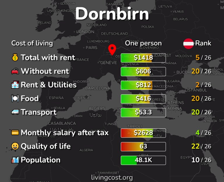 Cost of living in Dornbirn infographic