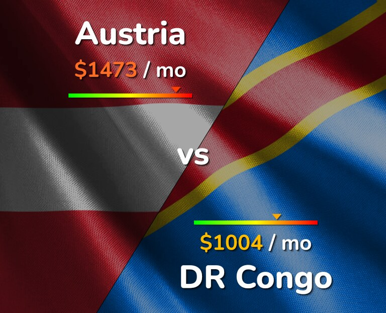 Cost of living in Austria vs DR Congo infographic