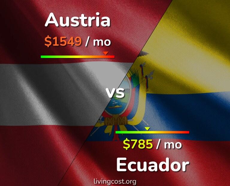 Cost of living in Austria vs Ecuador infographic