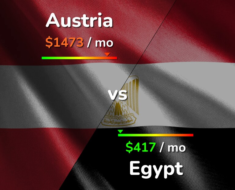 Cost of living in Austria vs Egypt infographic