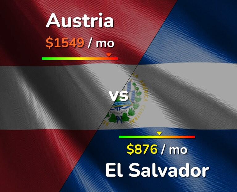 Cost of living in Austria vs El Salvador infographic