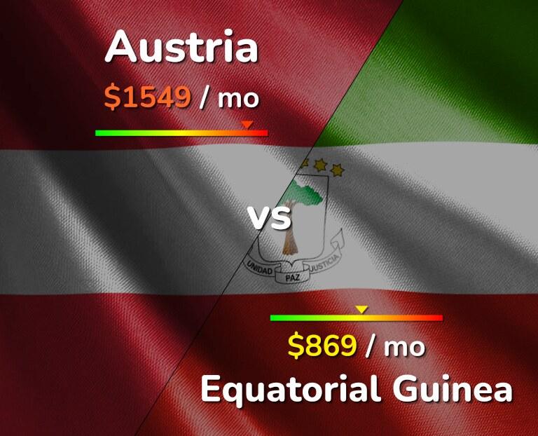 Cost of living in Austria vs Equatorial Guinea infographic