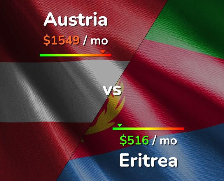Cost of living in Austria vs Eritrea infographic
