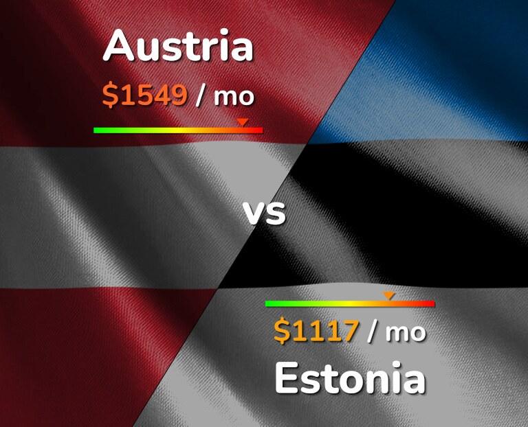 Cost of living in Austria vs Estonia infographic