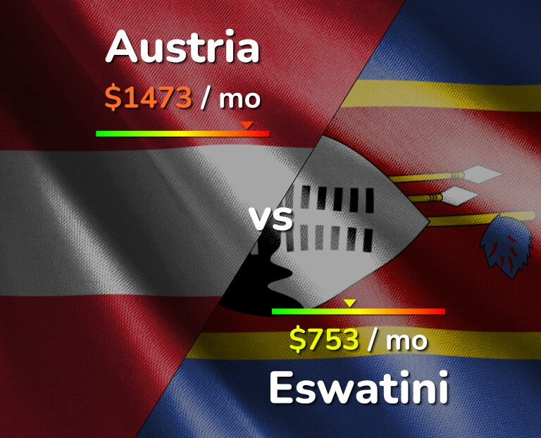 Cost of living in Austria vs Eswatini infographic