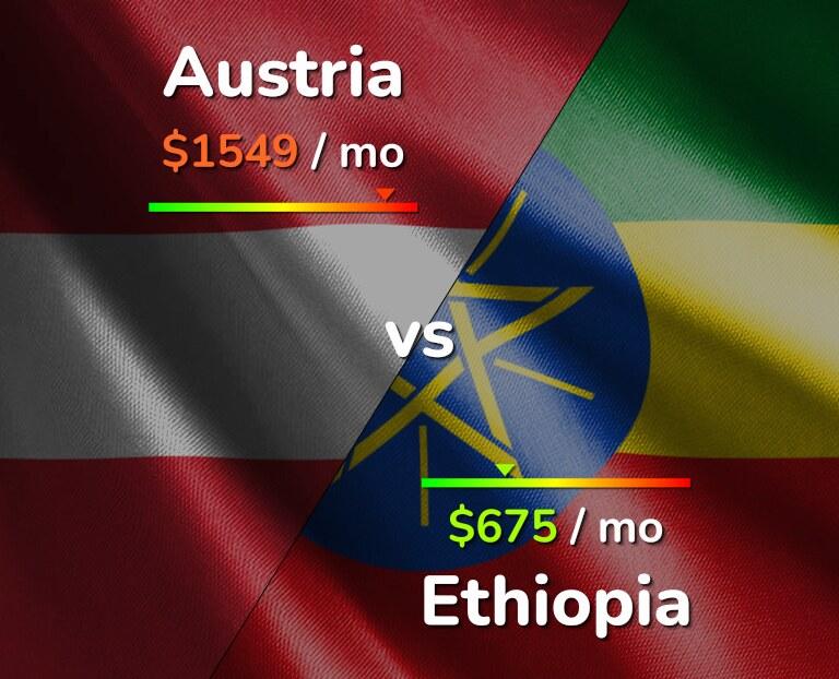 Cost of living in Austria vs Ethiopia infographic