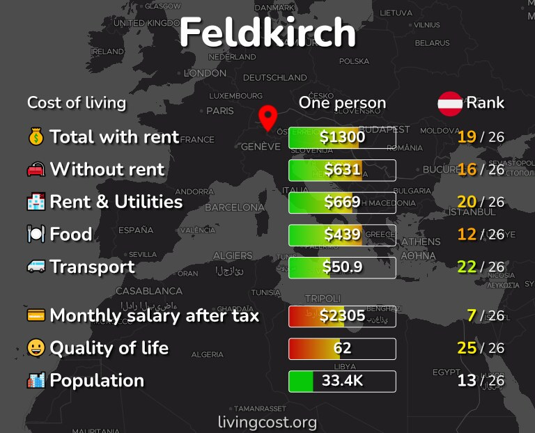 Cost of living in Feldkirch infographic