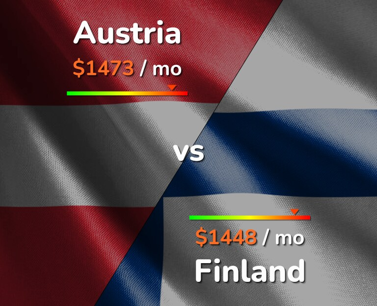 Cost of living in Austria vs Finland infographic