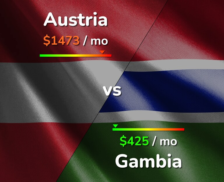 Cost of living in Austria vs Gambia infographic