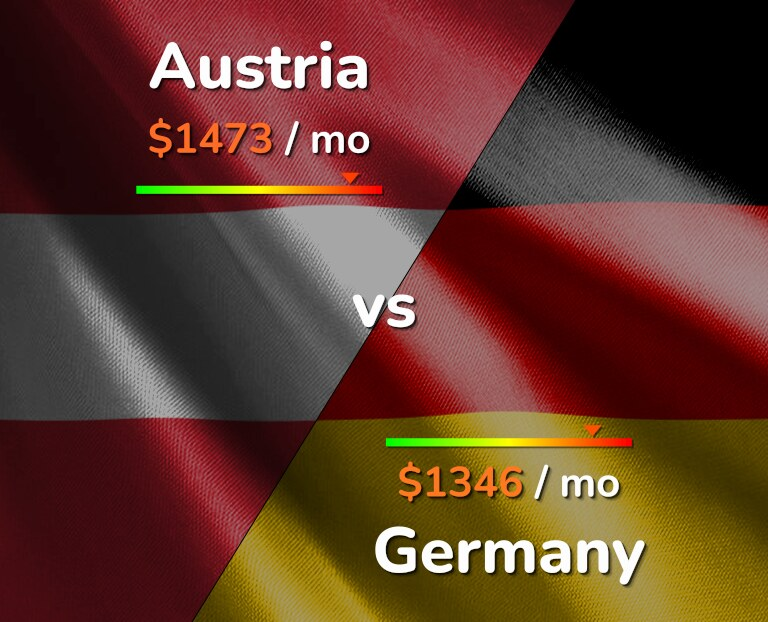 Cost of living in Austria vs Germany infographic