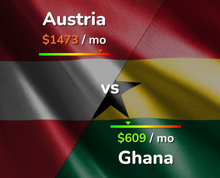 Cost of living in Austria vs Ghana infographic