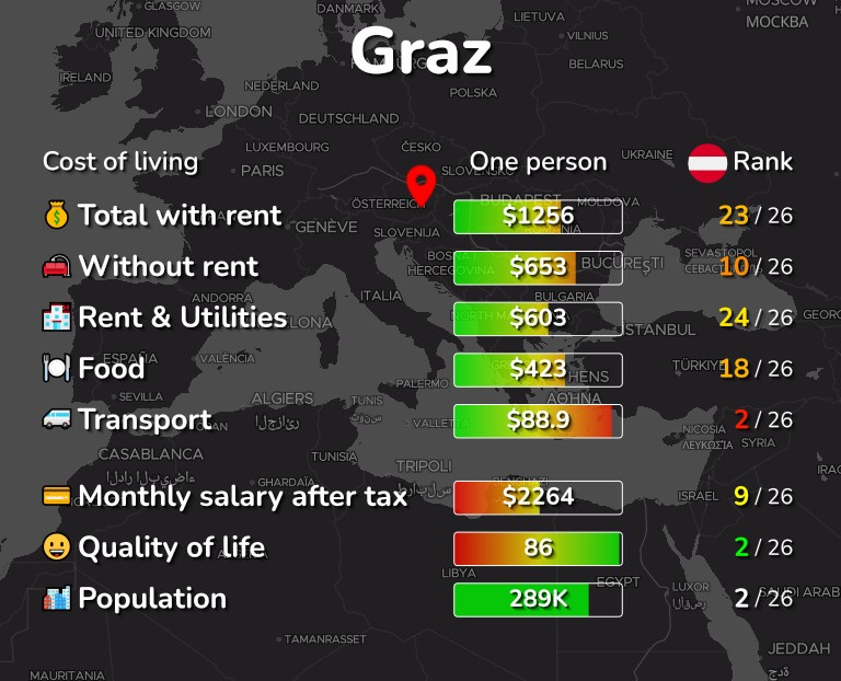 Cost of living in Graz infographic