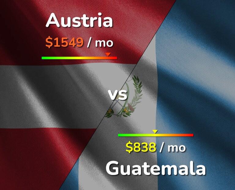 Cost of living in Austria vs Guatemala infographic