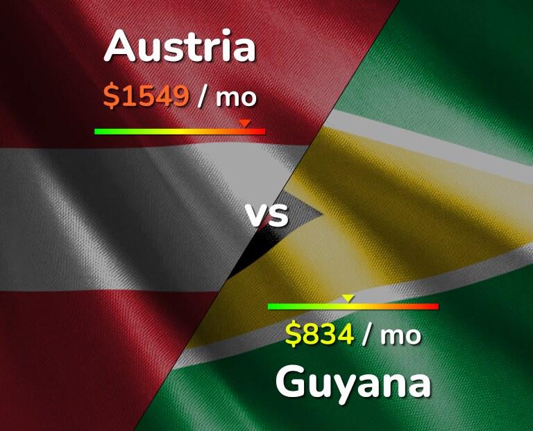Cost of living in Austria vs Guyana infographic