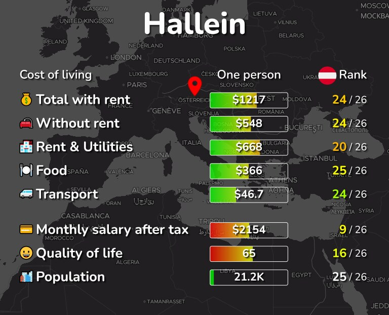 Cost of living in Hallein infographic