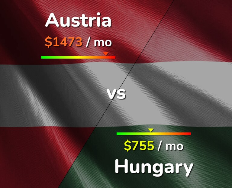 Cost of living in Austria vs Hungary infographic