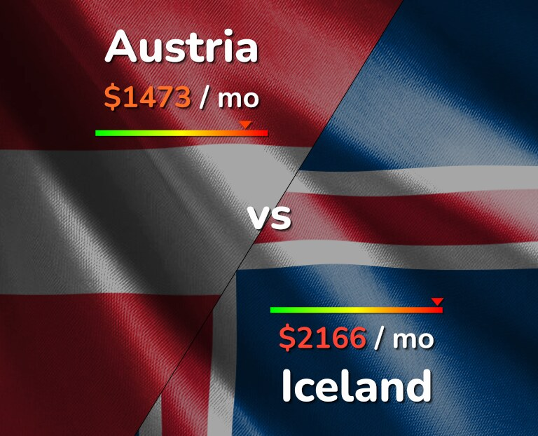 Cost of living in Austria vs Iceland infographic