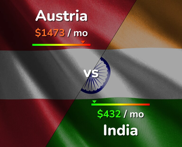 Cost of living in Austria vs India infographic