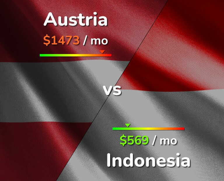 Cost of living in Austria vs Indonesia infographic