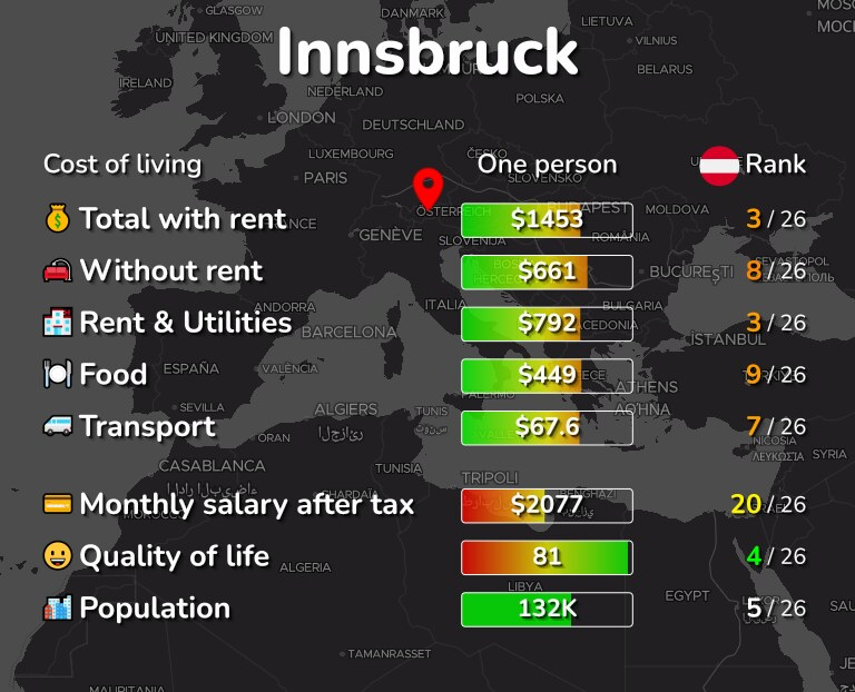Cost of living in Innsbruck infographic